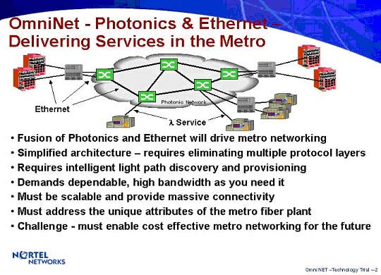 OmniNet -- Photonics & Ethernet Delivering Services in the Metro